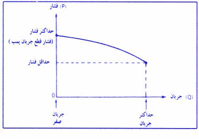 نمودار فشار بر حسب جریان در نوعی پمپ سانتریفوژ