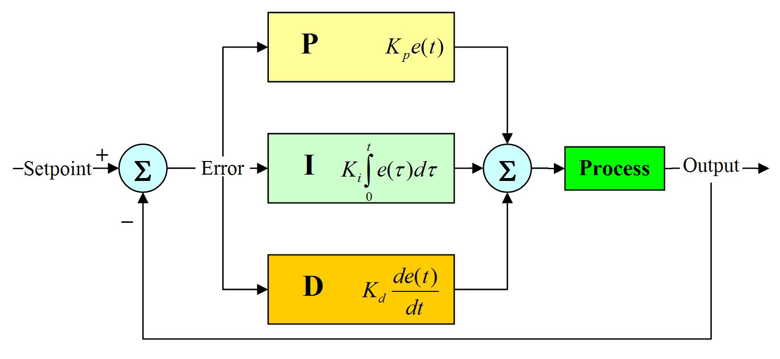 نمودار چگونگی عملکرد کنترل PID