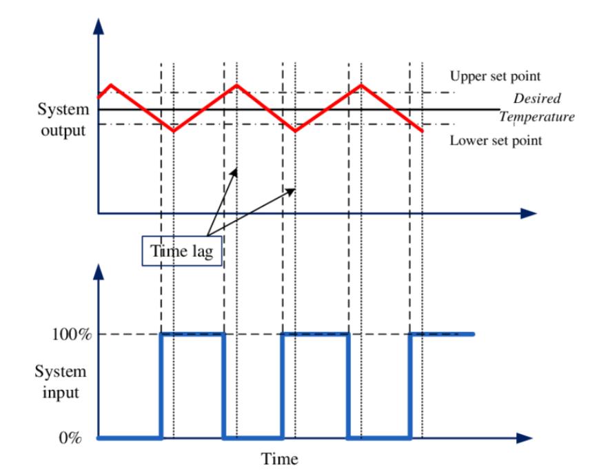 نمودار عملکرد ترموکنترلر on-off و کنترلر دمای PID