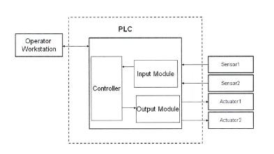 معماری PLCبراساس یک پردازشگر است که ورودی و خروجی های آن باهم در ارتباط هستند
